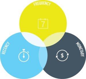 Chiến lược Email Marketing hiệu quả dựa trên mô hình RFM 20