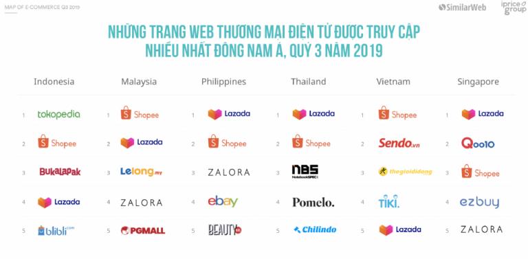 Những nền tảng thương mại điện tử đang thống trị Đông Nam Á 4