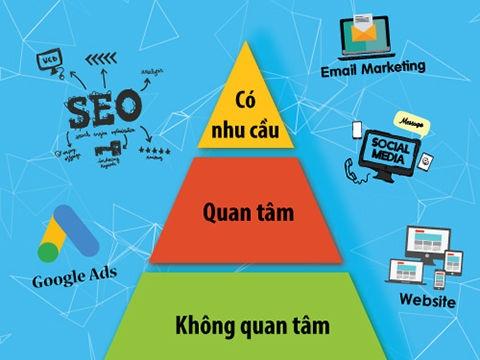 Cách triển khai marketing online tiếp cận khách hàng theo tháp nhu cầu 6